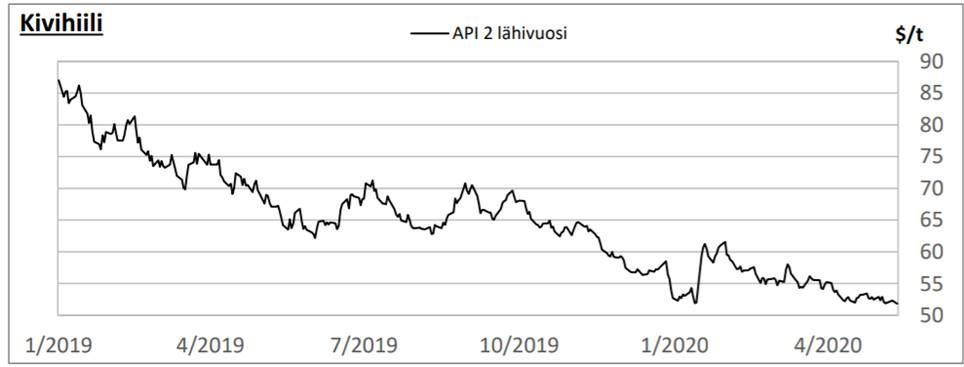 kivihiilen hinta